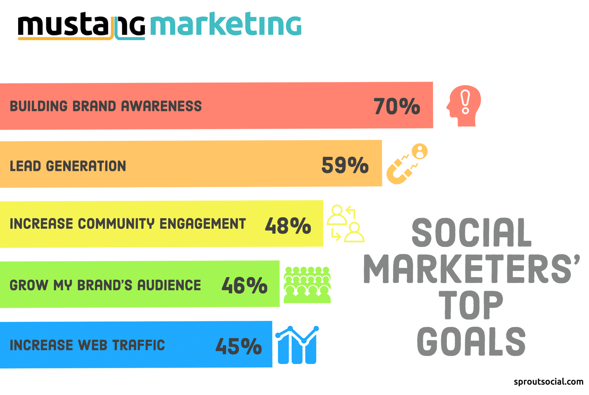 Brand awareness infographic (socialsprout.com)